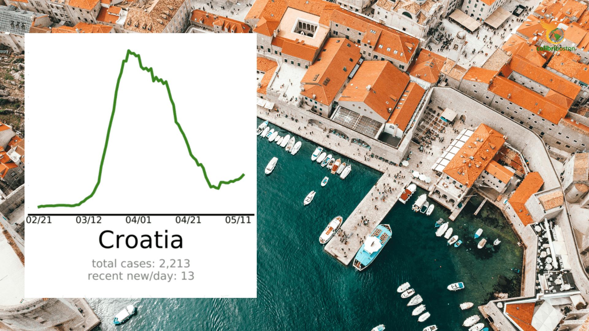 Croatia cases