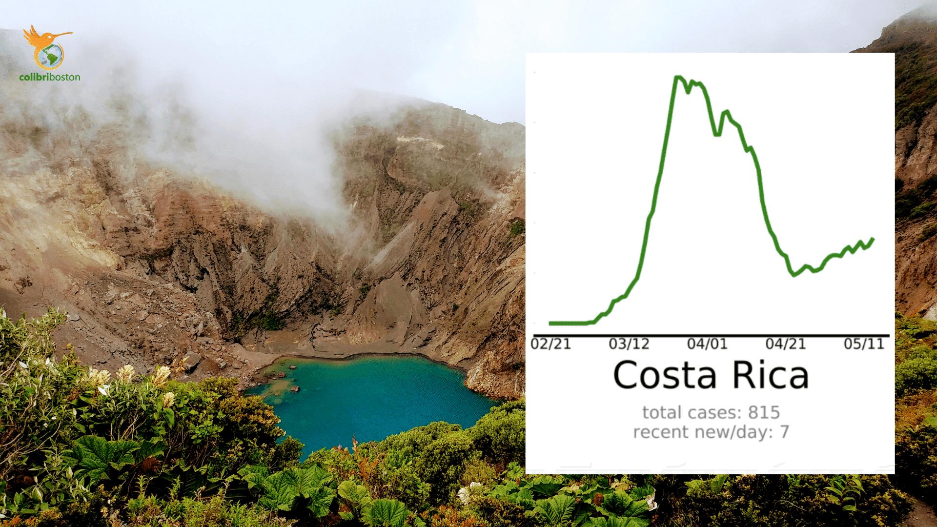 Costa Rica Covid